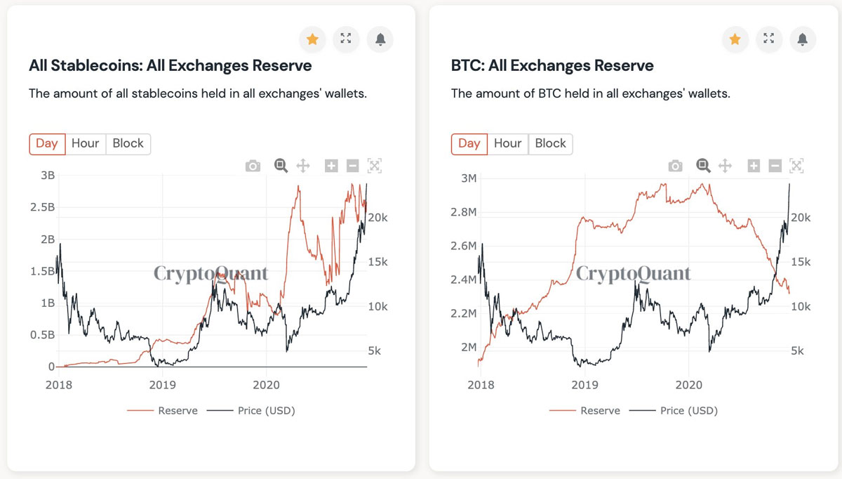 Stablecoin-All-Exchange-Reserve
