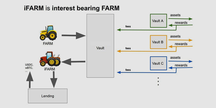 Harvest launches new iFarm vault allowing users to earn while leveraging the token as collateral